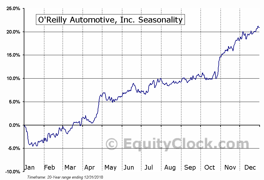 O'Reilly Automotive, Inc. (ORLY) Seasonal Chart