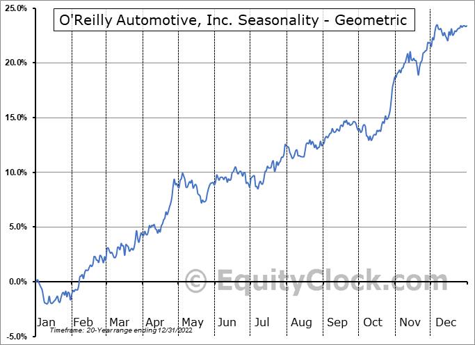 O'Reilly Automotive, Inc. (NASD:ORLY) Seasonality