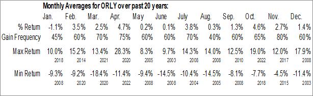 Monthly Seasonal O'Reilly Automotive, Inc. (NASD:ORLY)