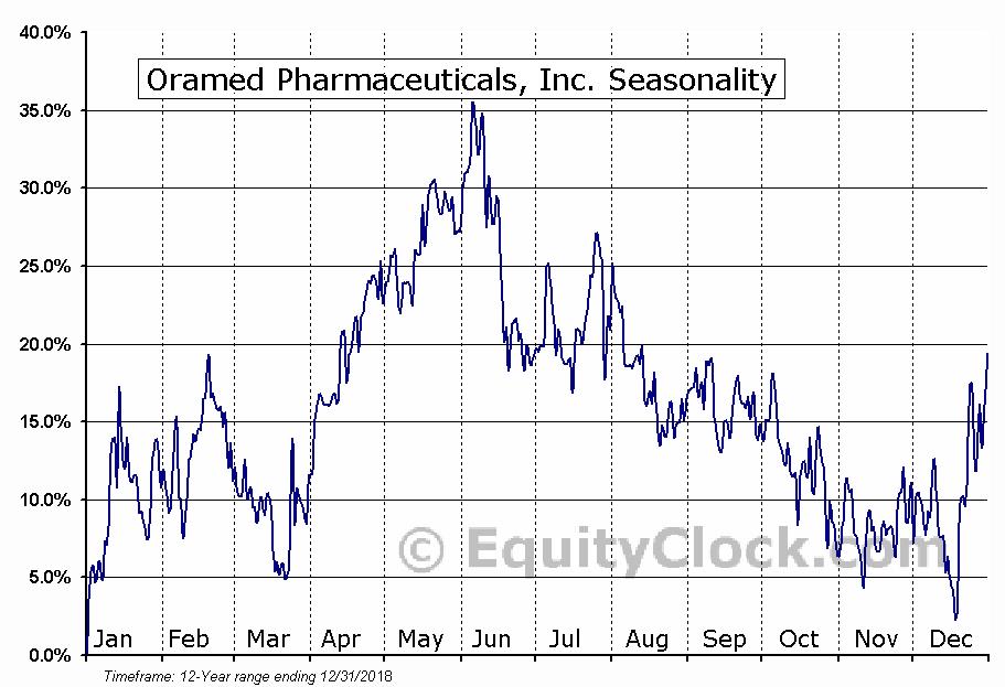 Oramed Pharmaceuticals, Inc. (NASD:ORMP) Seasonality