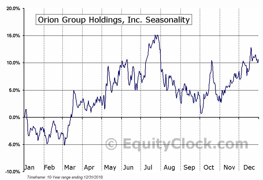 Orion Group Holdings, Inc. (ORN) Seasonal Chart
