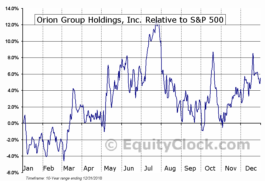 ORN Relative to the S&P 500