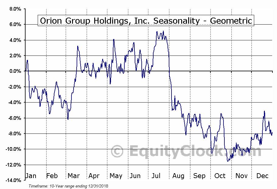 Orion Group Holdings, Inc. (NYSE:ORN) Seasonality