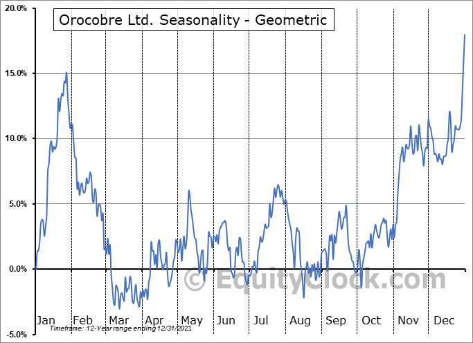 Orocobre Ltd. (OTCMKT:OROCF) Seasonality