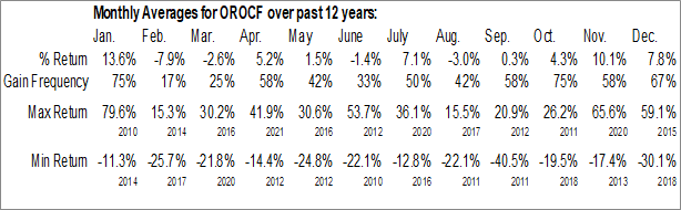 Monthly Seasonal Orocobre Ltd. (OTCMKT:OROCF)