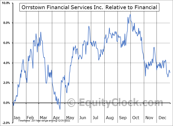ORRF Relative to the Sector