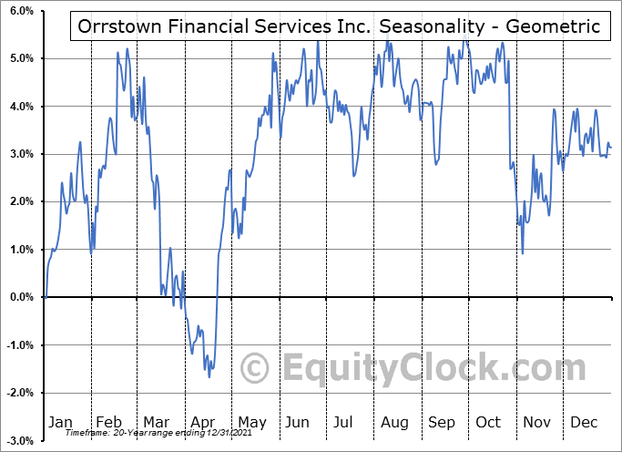 Orrstown Financial Services Inc. (NASD:ORRF) Seasonality