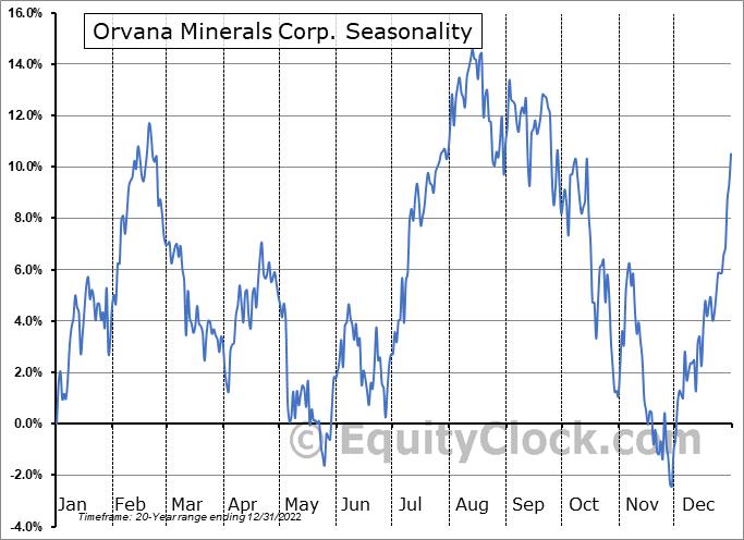 Orvana Minerals Corp. (TSE:ORV.TO) Seasonality