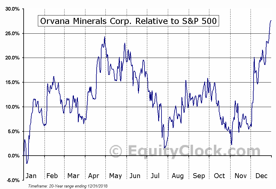 ORV.TO Relative to the S&P 500