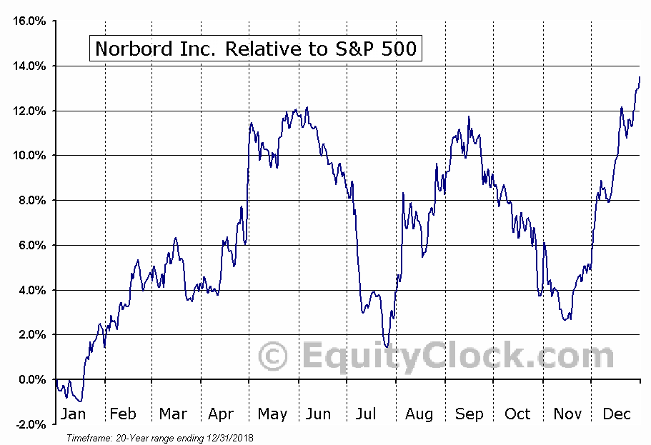 OSB.TO Relative to the S&P 500