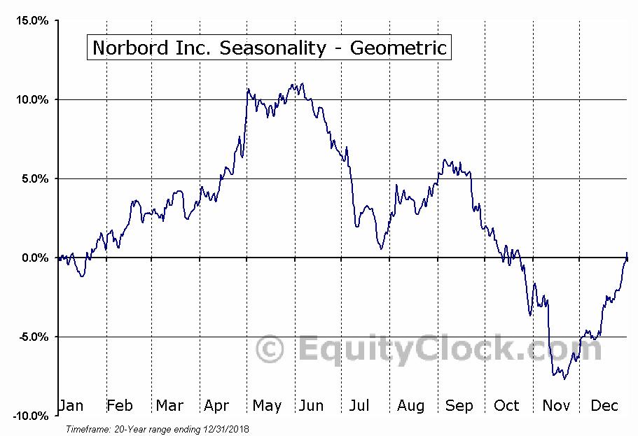 Norbord Inc. (TSE:OSB.TO) Seasonality