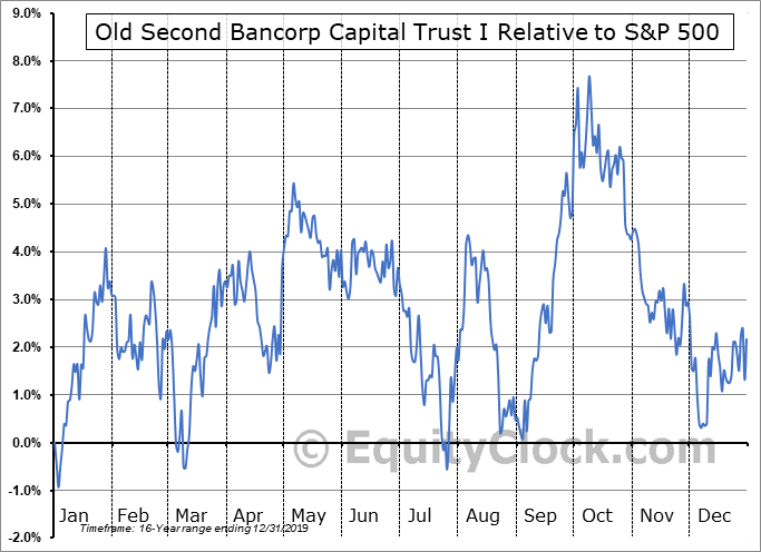 OSBCP Relative to the S&P 500