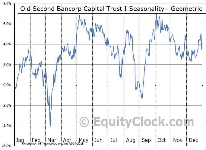 Old Second Bancorp Capital Trust I (NASD:OSBCP) Seasonality