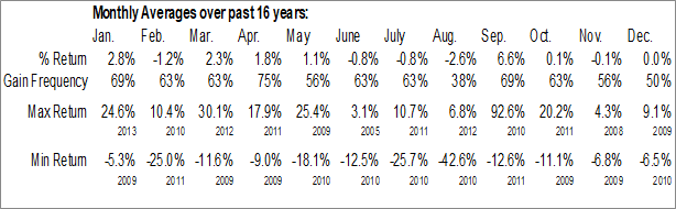 Monthly Seasonal Old Second Bancorp Capital Trust I (NASD:OSBCP)