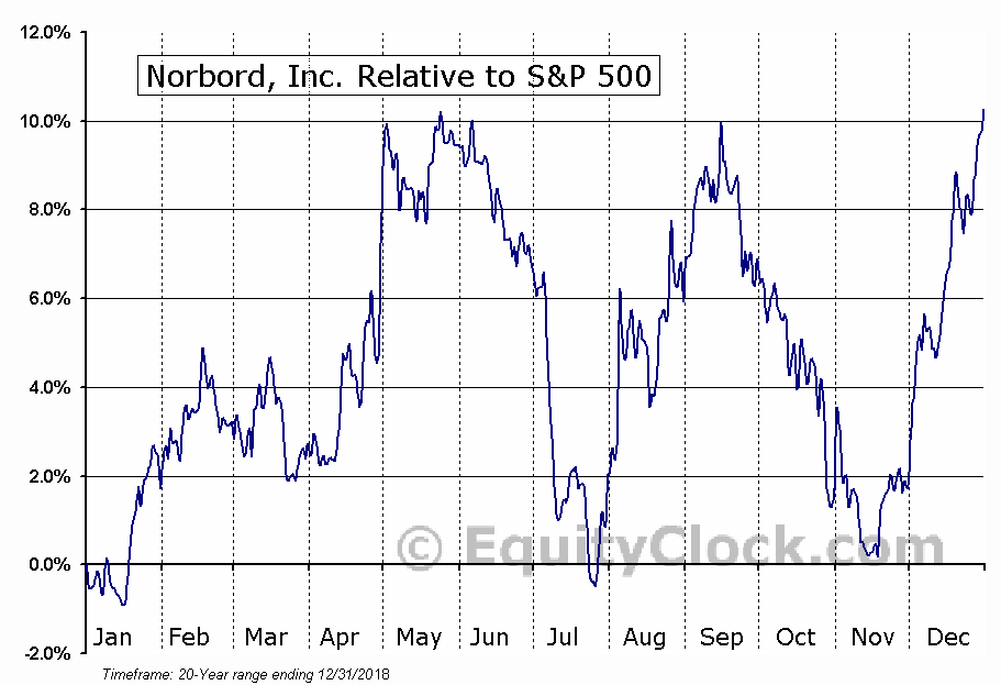 OSB Relative to the S&P 500