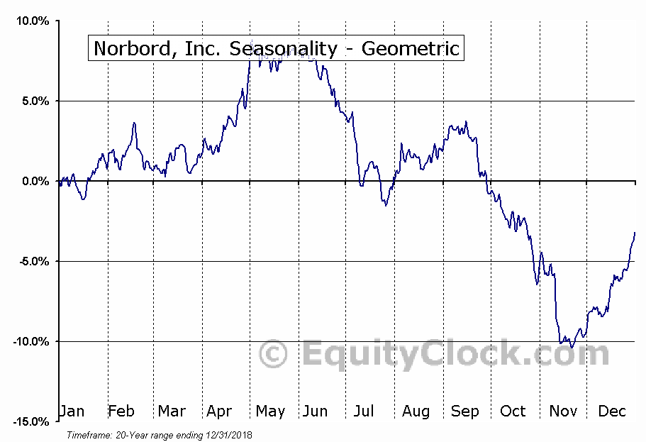 Norbord, Inc. (NYSE:OSB) Seasonality