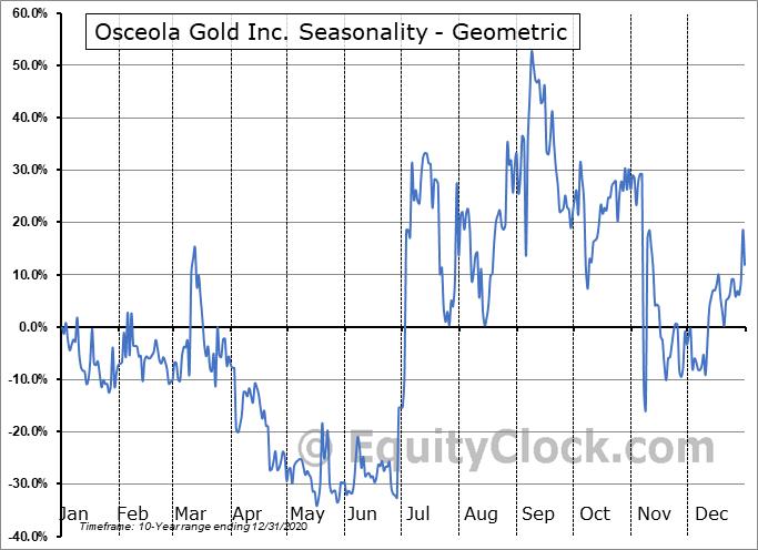 Osceola Gold Inc. (OTCMKT:OSCI) Seasonality