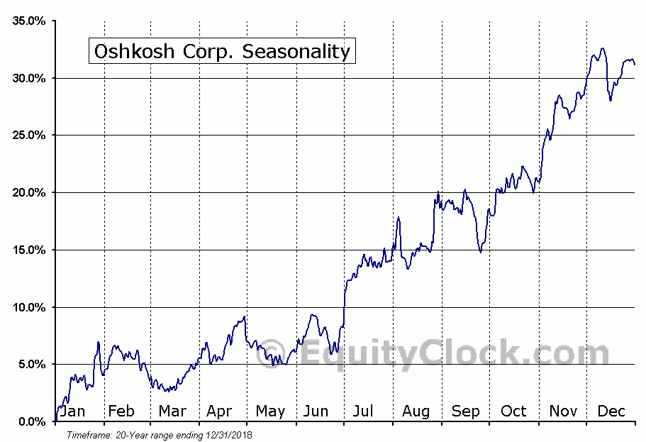 Oshkosh Corporation  (NYSE:OSK) Seasonal Chart