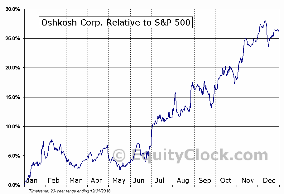 OSK Relative to the S&P 500