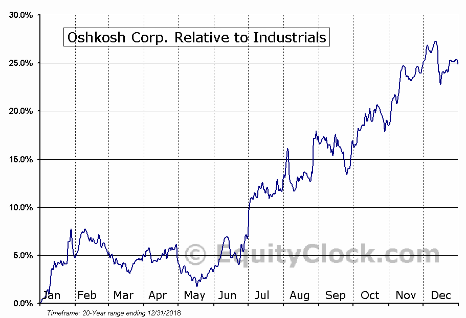 OSK Relative to the Sector