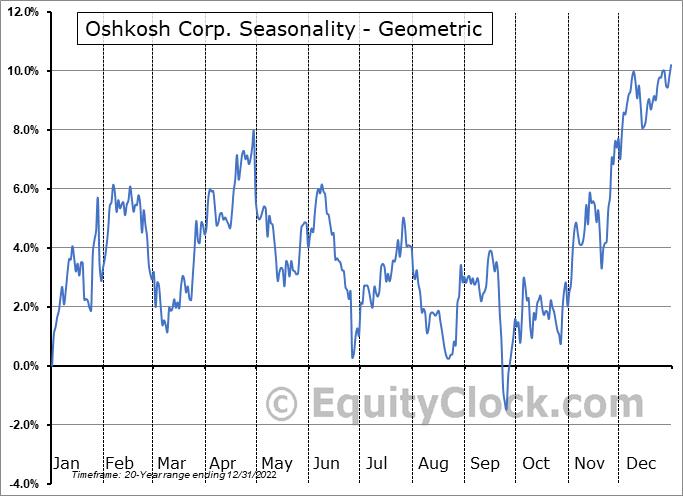 Oshkosh Corp. (NYSE:OSK) Seasonality