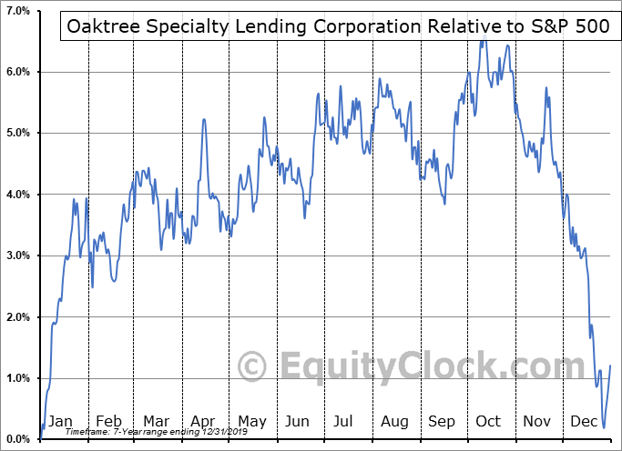 OSLE Relative to the S&P 500
