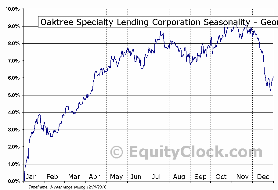Oaktree Specialty Lending Corporation (NYSE:OSLE) Seasonality