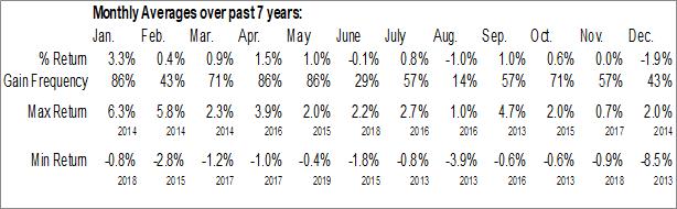 Monthly Seasonal Oaktree Specialty Lending Corporation (NYSE:OSLE)