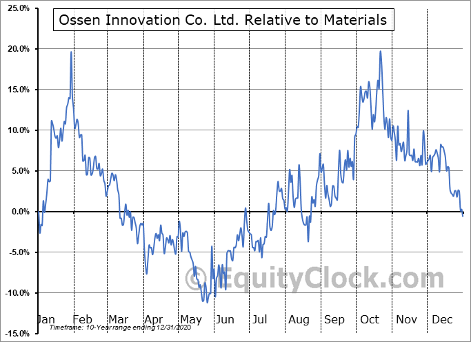 OSN Relative to the Sector