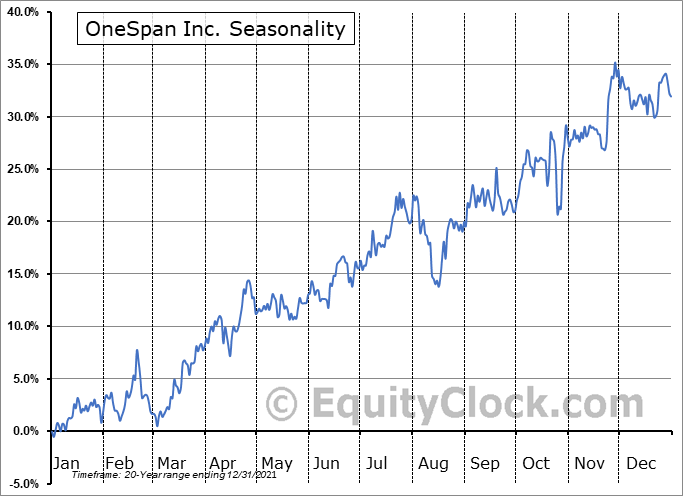 OneSpan Inc. Seasonal Chart