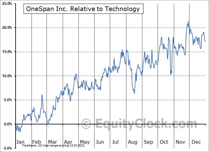 OSPN Relative to the Sector