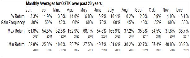 Monthly Seasonal Overstock.com Inc. (NASD:OSTK)