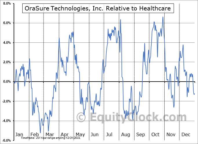 OSUR Relative to the Sector