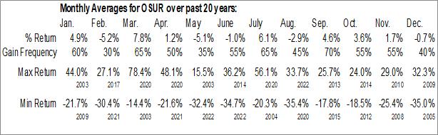 Monthly Seasonal OraSure Technologies, Inc. (NASD:OSUR)