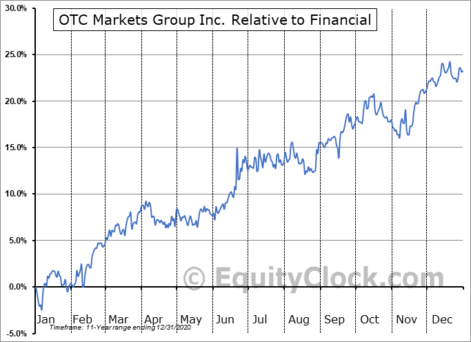 OTCM Relative to the Sector