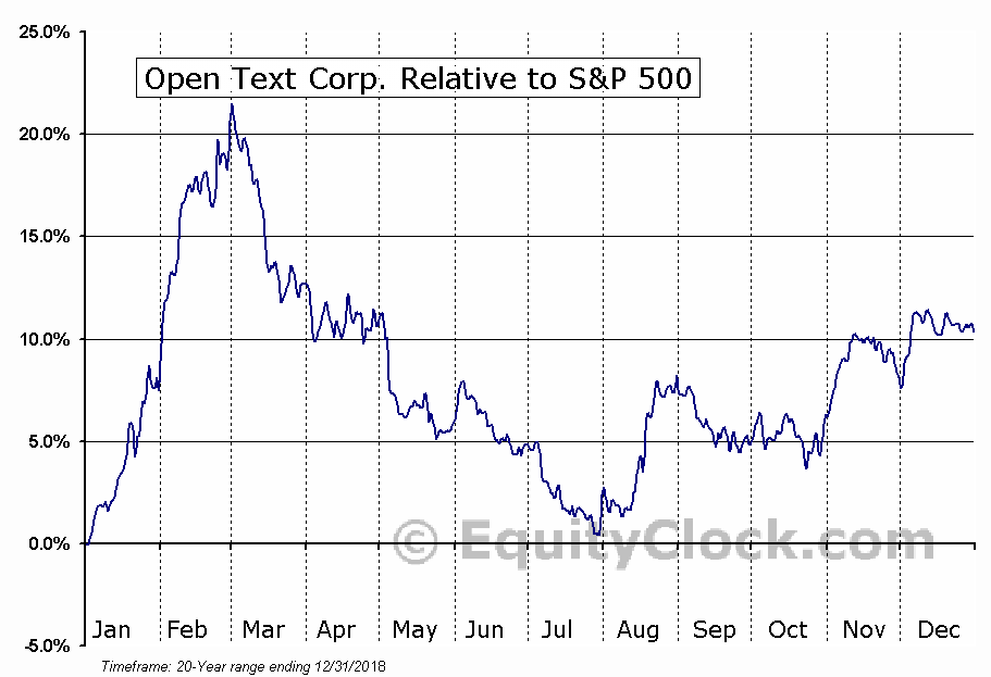 OTEX.TO Relative to the S&P 500