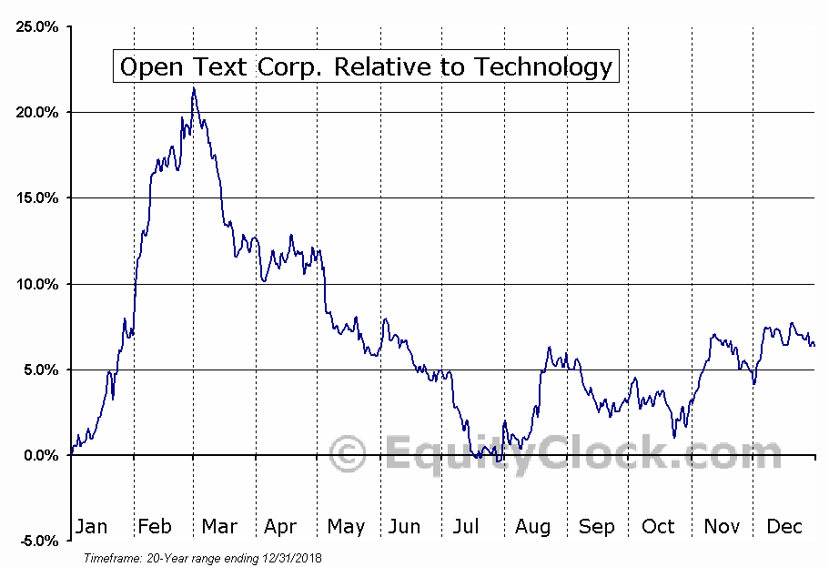 OTEX.TO Relative to the Sector