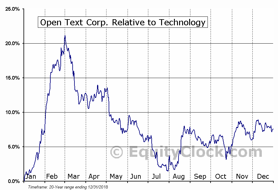 OTEX Relative to the Sector