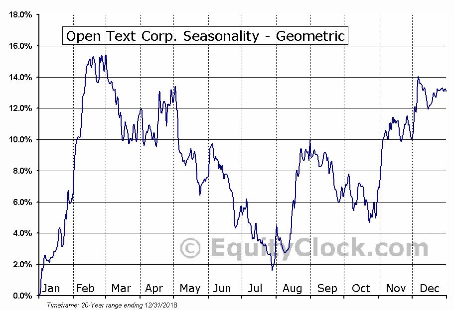 Open Text Corp. (NASD:OTEX) Seasonality