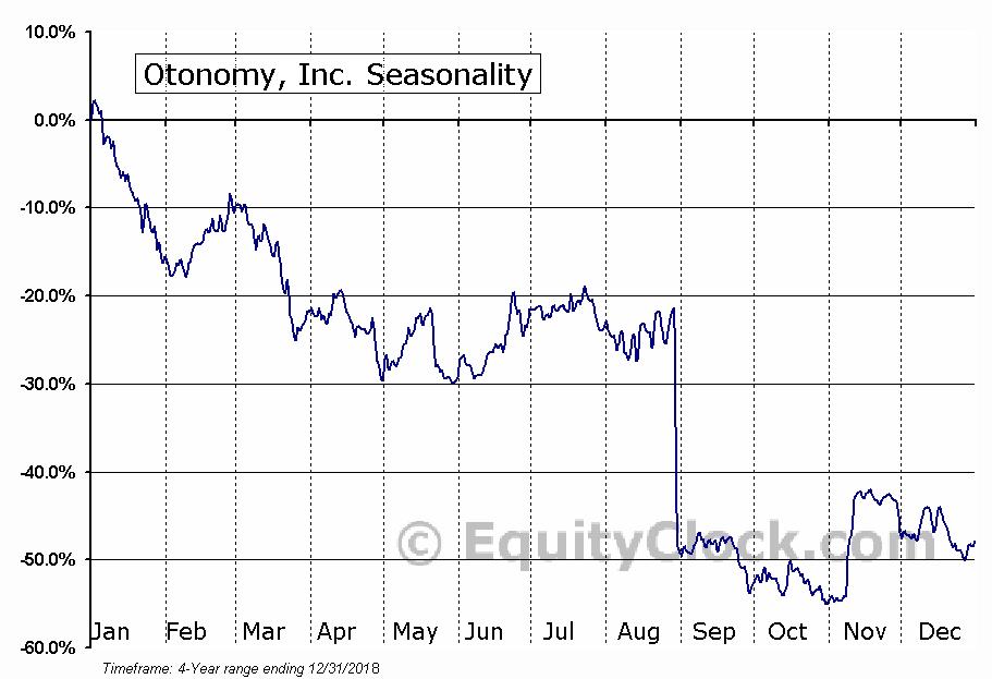 Otonomy, Inc. (OTIC) Seasonal Chart