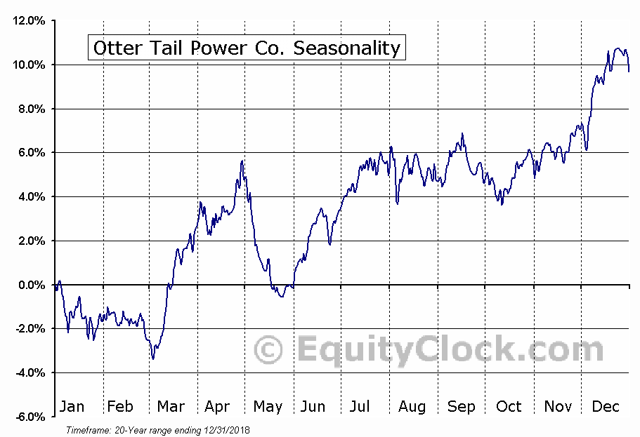 Otter Tail Corporation (OTTR) Seasonal Chart