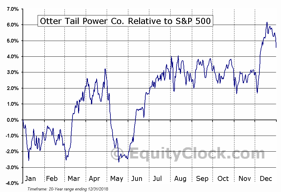 OTTR Relative to the S&P 500