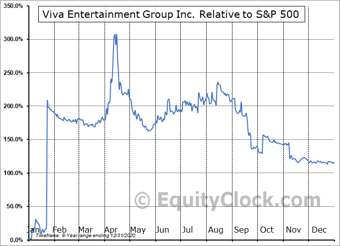 OTTV Relative to the S&P 500
