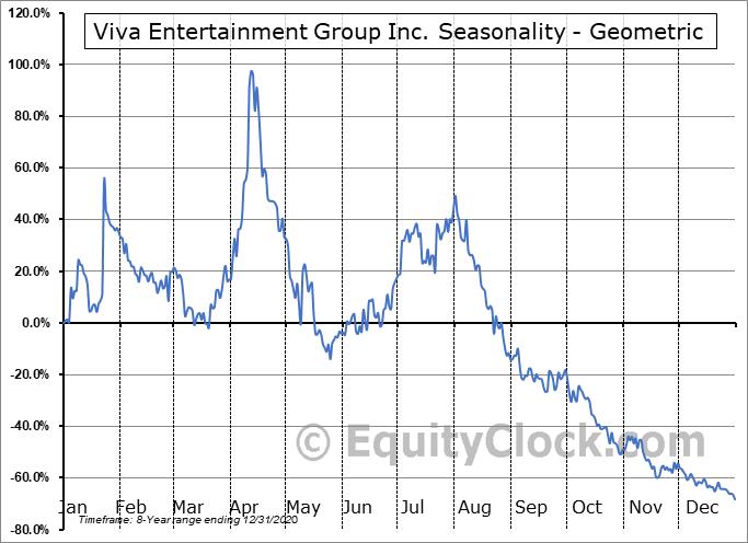 Viva Entertainment Group Inc. (OTCMKT:OTTV) Seasonality