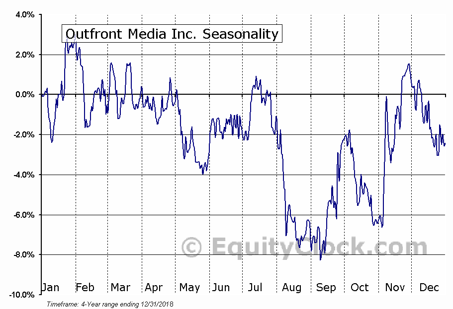 OUTFRONT Media Inc. Seasonal Chart
