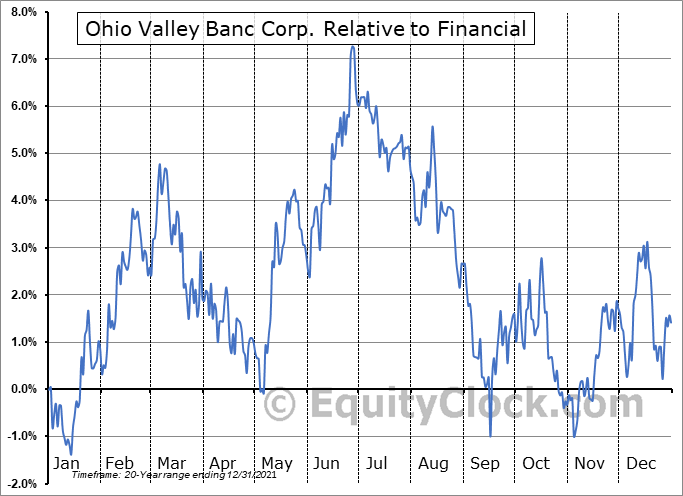 OVBC Relative to the Sector