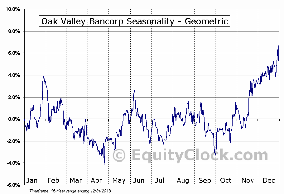 Oak Valley Bancorp (NASD:OVLY) Seasonality