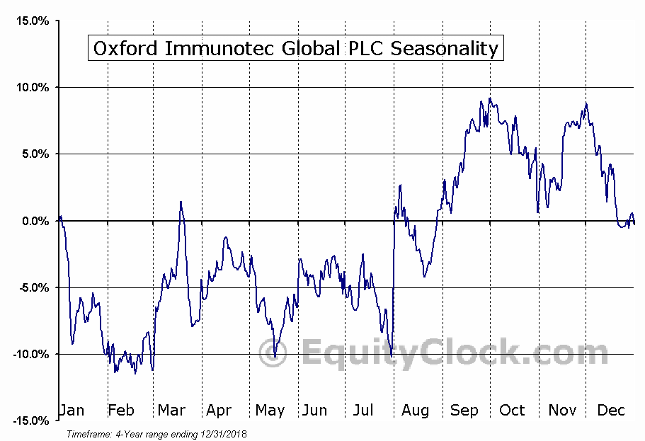 Oxford Immunotec Global PLC (OXFD) Seasonal Chart