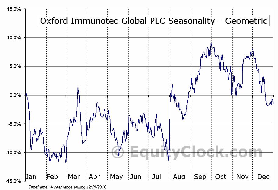 Oxford Immunotec Global PLC (NASD:OXFD) Seasonality