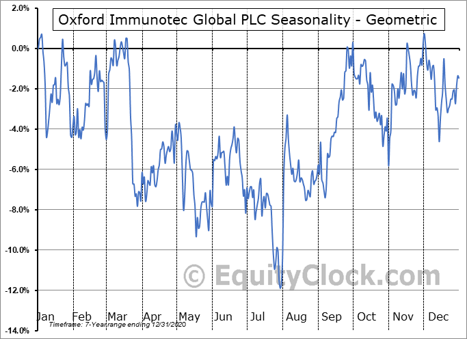 Oxford Immunotec Global PLC (NASD:OXFD) Seasonality